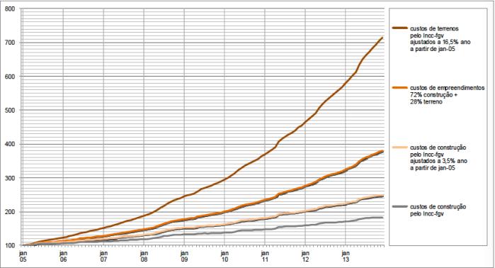 custos-cc-2005-2013