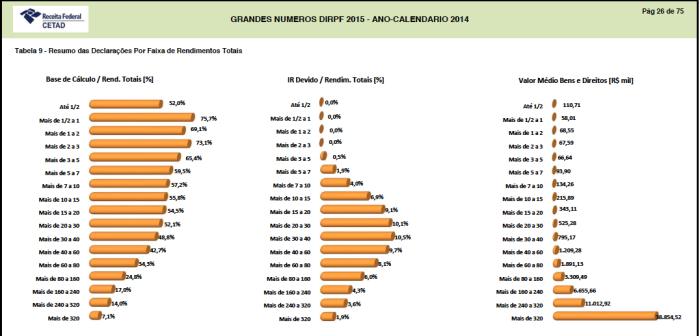 dirpf-ac-2014-rendimentos-totais
