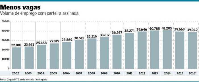 emprego-com-carteira-assinada-2002-2016