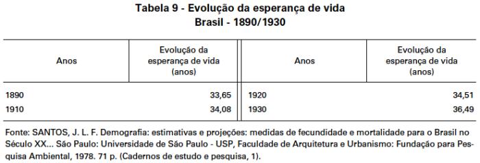 esperanca-de-vida-1890-1930