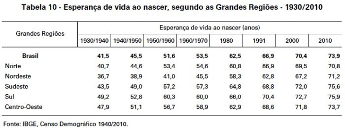 esperanca-de-vida-1930-2010