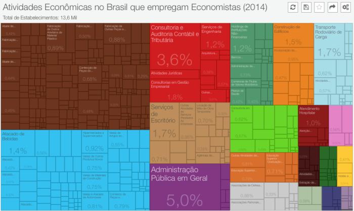 estabelecimentos-que-empregam-economistas-2014