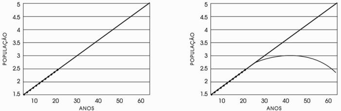 extrapolacao-linear