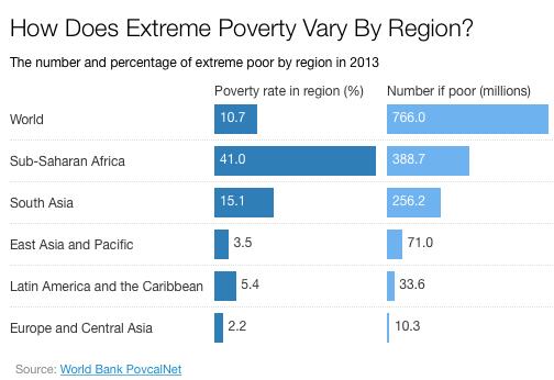 extrema-pobreza-por-regioes