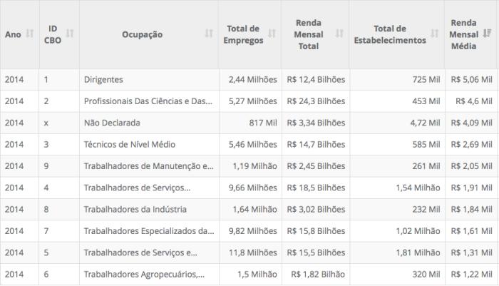 grandes-grupos-de-ocupacoes-por-renda-mensal-media-2014