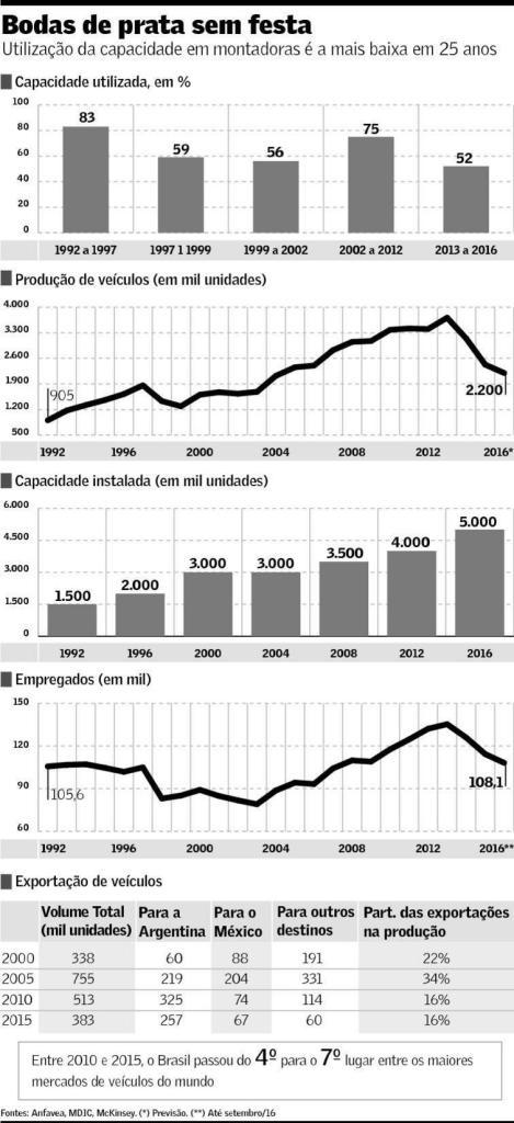 industria-automobilistica-1992-2016
