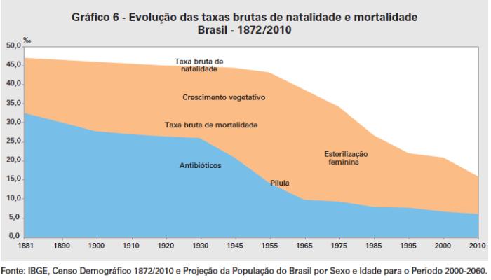 natalidade-e-mortalidade