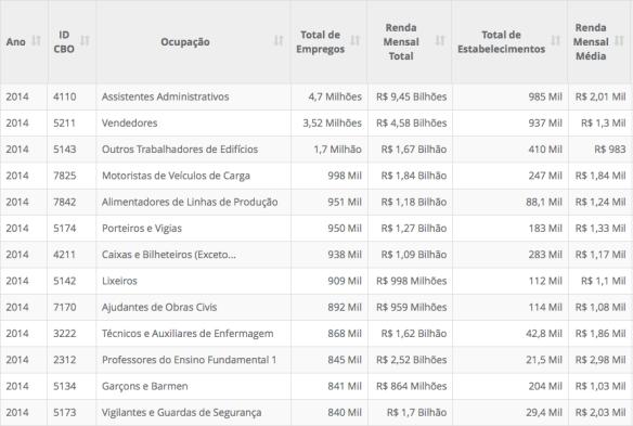ocupacoes-mais-geradoras-de-empregos-2014