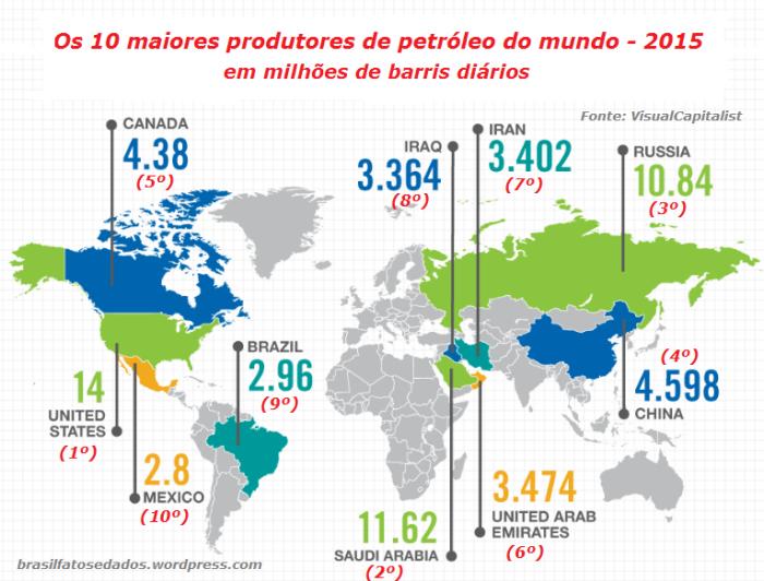 os-10-maiores-produtores-de-petroleo-do-mundo-2015