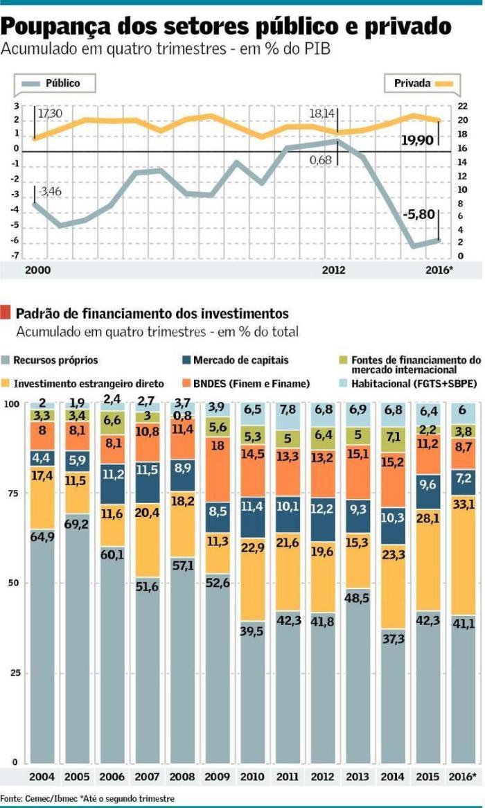 padra%cc%83o-de-financiamento-dos-investimentos-2-t-2016
