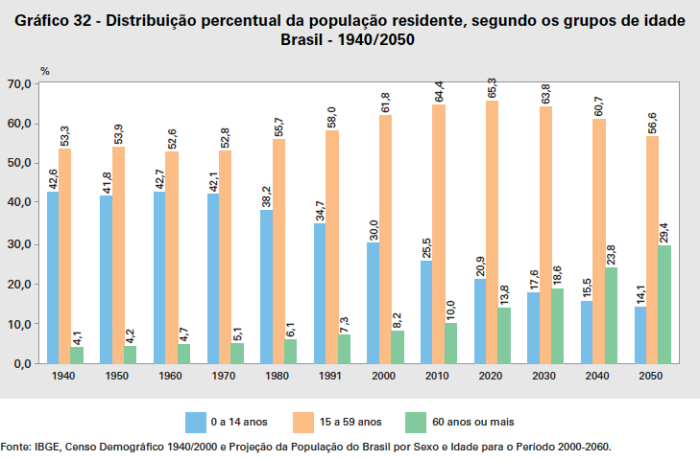 percentual-de-grupos-de-idade