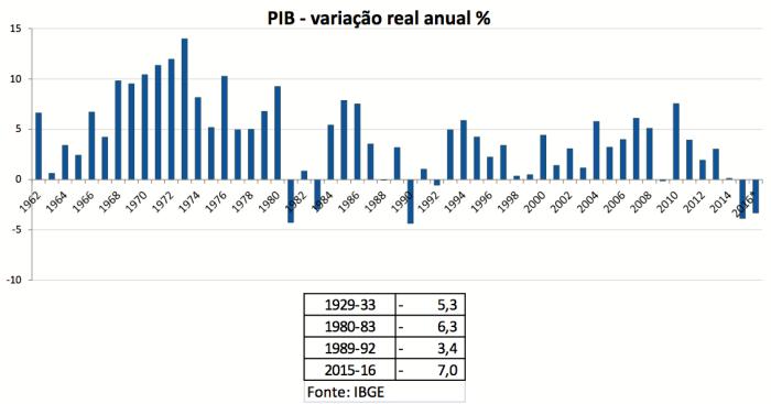 pib-1962-2016