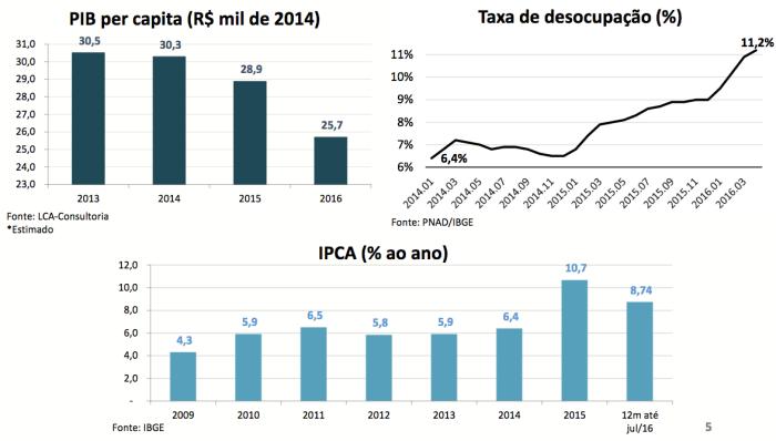 pib-per-capita-desocupac%cc%a7a%cc%83o-e-ipca-com-vmn
