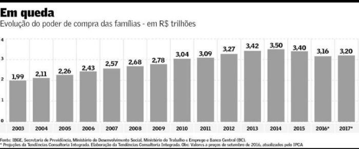 poder-de-compra-das-familias-2003-2016