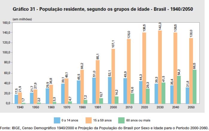 populacao-grupos-de-idade-1940-2050
