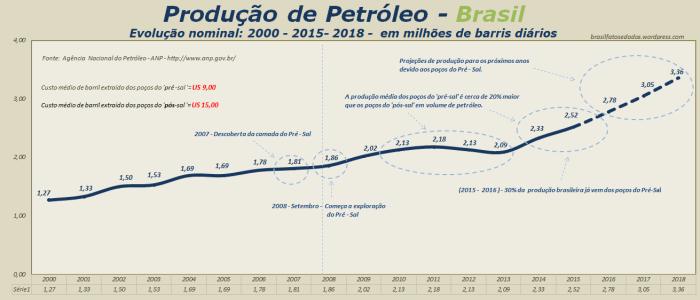 producao-de-petroleo-no-brasil-evolucao-nominal-2000-2015-2018-em-milhoes-de-barris-diarios