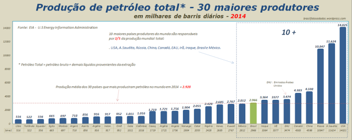 producao-de-petroleo-total-30-maiores-produtores-em-milhares-de-barris-diarios-2014