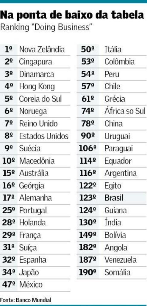 ranking-de-ambiente-de-negocios-2016