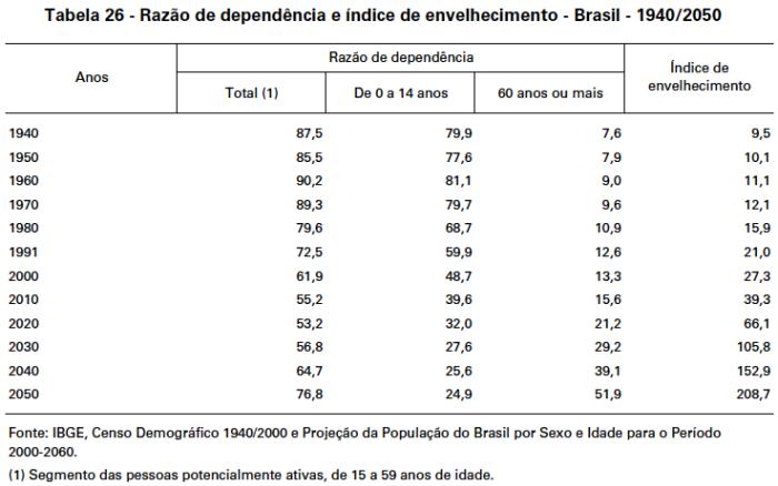 razao-de-dependencia-e-indice-de-envelhecimento-1940-2050