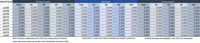 rental-yield