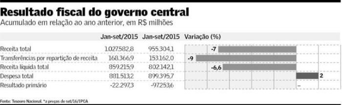 resultado-fiscal-jan-set-2016