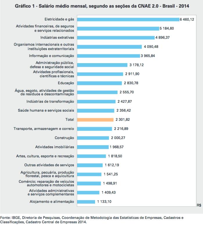 salario-medio-mensal-br-2014