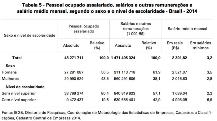 salario-medio-mensal-com-nivel-superior-2014