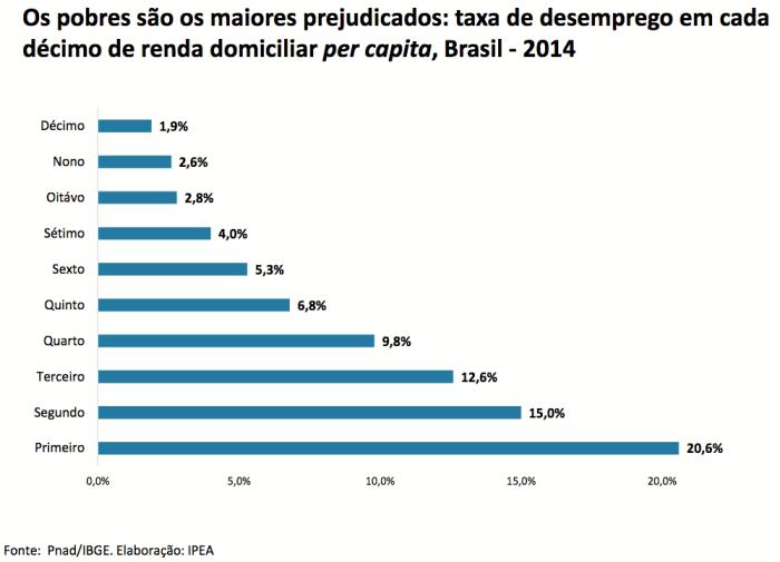 taxa-de-desemprego-por-decis-de-rd-pc-2014