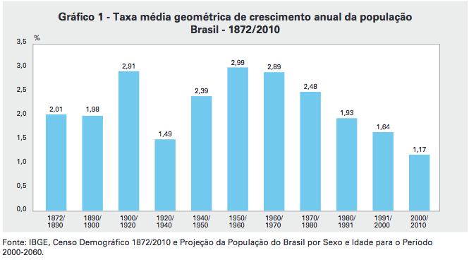 taxa-media-geometrica-de-crescimento-anual-da-populacao