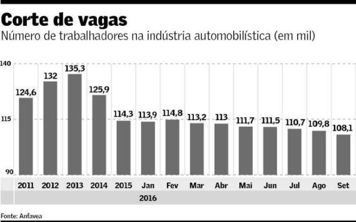 trabalhadores-na-industria-automobilistica-2011-set-2016