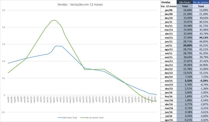 vendas-variacoes-em-12-meses-rj-x-sp