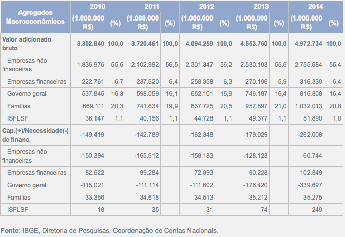 agregados-macroecono%cc%82micos-2010-2014
