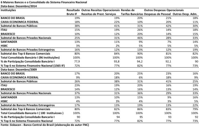 balanc%cc%a7o-de-resultados-dos-6-maiores-bancos-2014-2009