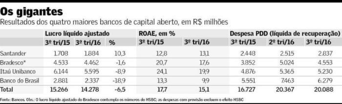 balanc%cc%a7os-bancarios-3-t-2016