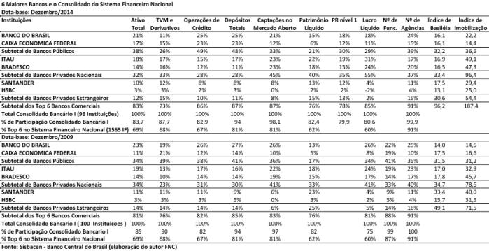 balanc%cc%a7os-patrimoniais-dos-6-maiores-bancos-2014-2009