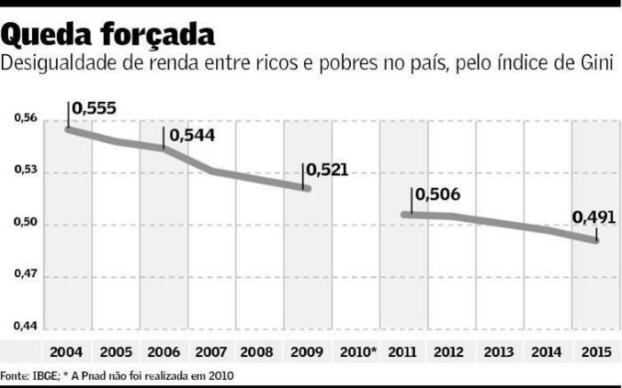 indice-de-gini-pnad-2015