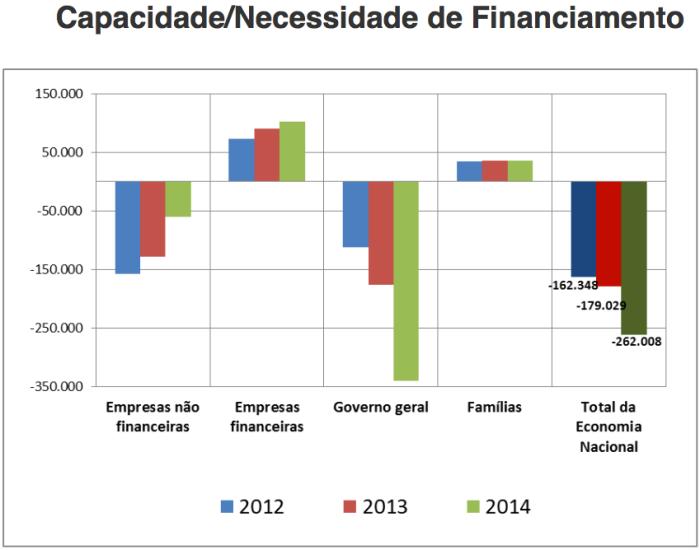 capacidade-e-necessidade-de-financiamento-2012-2014