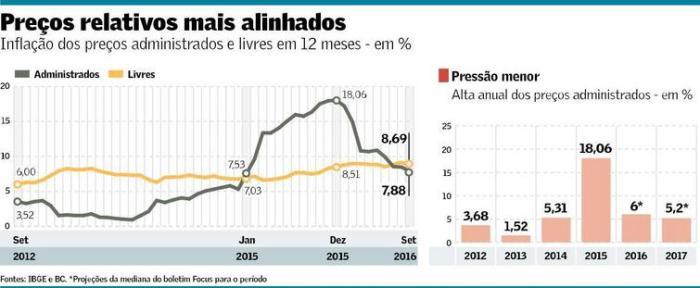 choque-tarifario-sobre-inflacao-em-2015