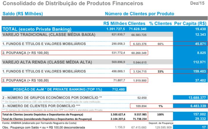 consolidado-de-produtos-finaneiros-dez2015