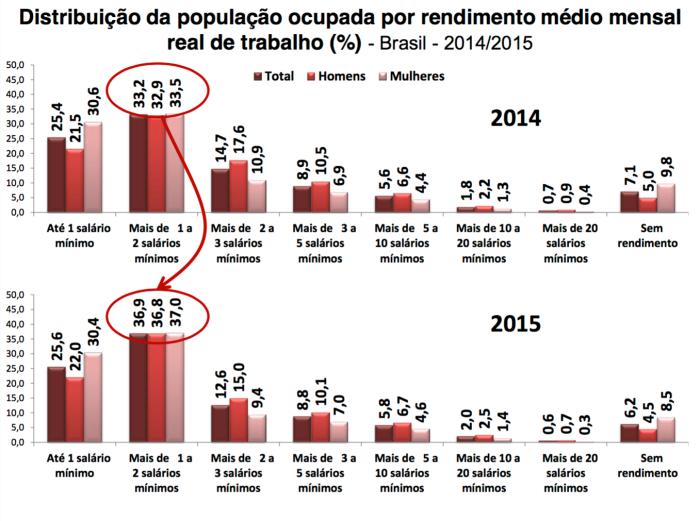 distribuic%cc%a7a%cc%83o-de-renda-da-populac%cc%a7a%cc%83o-ocupada-2014-15