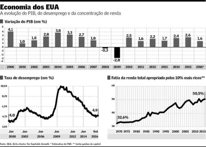 economia-dos-eua-out-2016