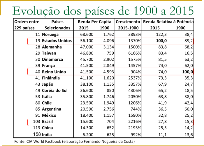 evolucao-dos-paises-de-1900-a-2015