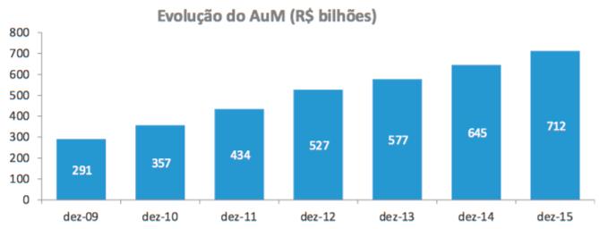 evoluc%cc%a7a%cc%83o-do-aum-dez-2009-15