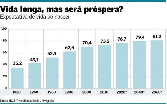 expectativa-de-vida-ao-nascer-1920-2060