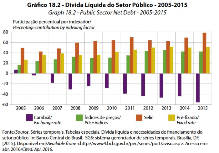 grafico-dlsp-2005-2015