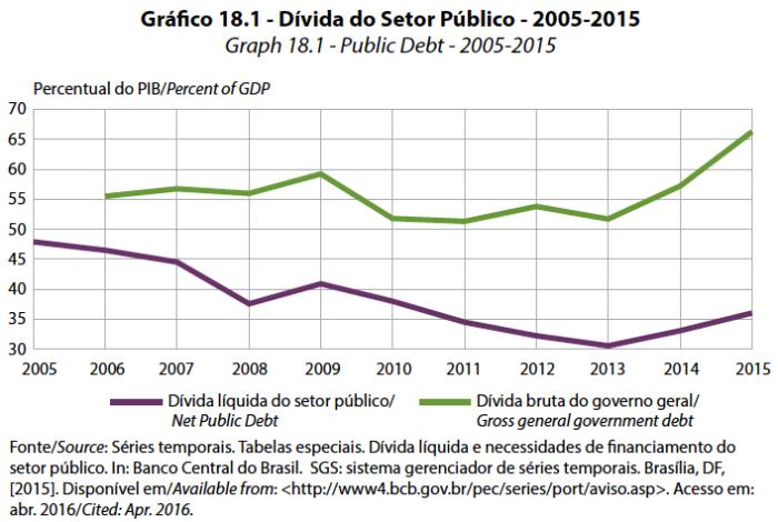 grafico-dsp-2005-2015