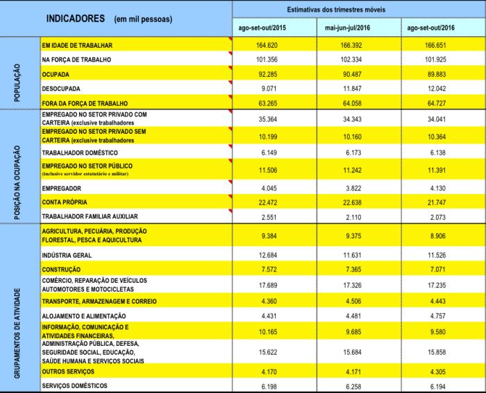indicadores-do-mercado-de-trabalho