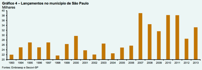 lancamentos-no-municipio-sp-1993-2013