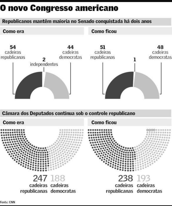 novo-congresso-americano-2016