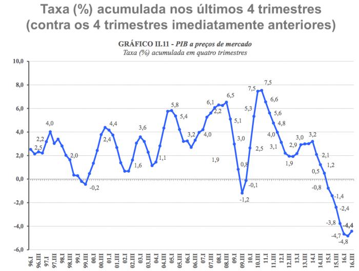 pib-12-meses-1996-3-t-2016